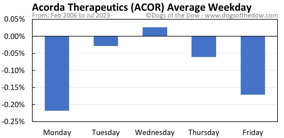 ACOR average weekday chart