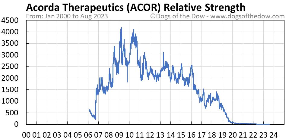 ACOR relative strength chart