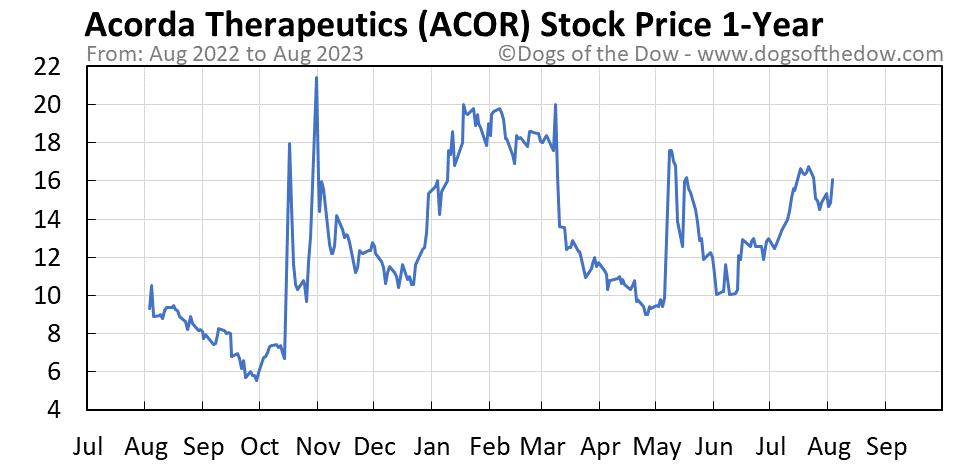 ACOR 1-year stock price chart