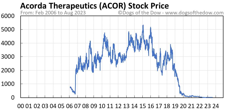ACOR stock price chart