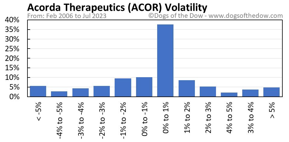 ACOR volatility chart