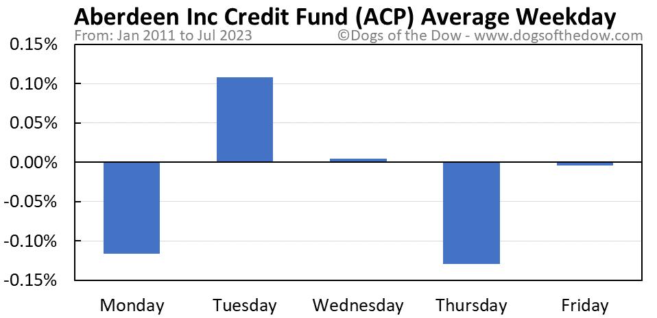 ACP average weekday chart