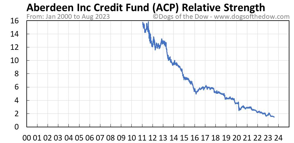 ACP relative strength chart