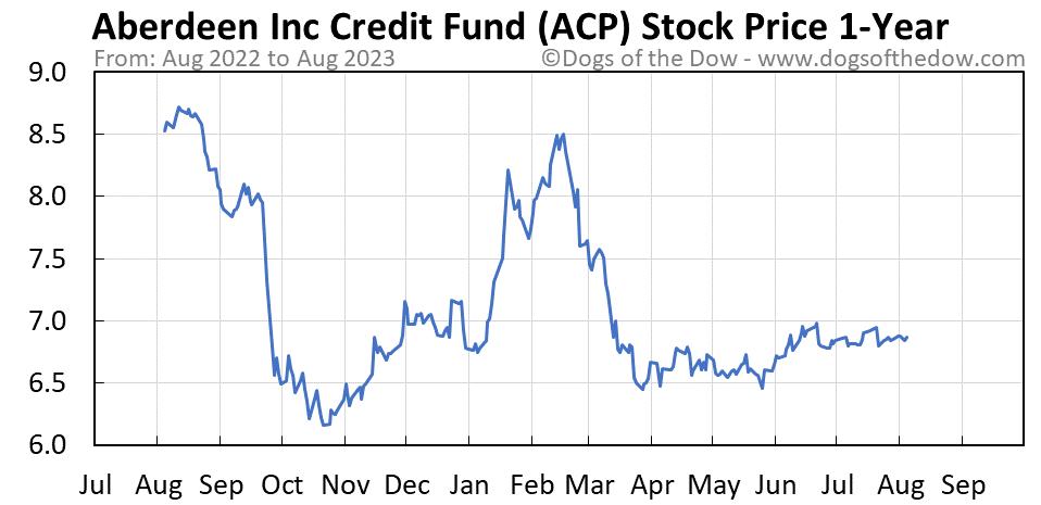 ACP 1-year stock price chart