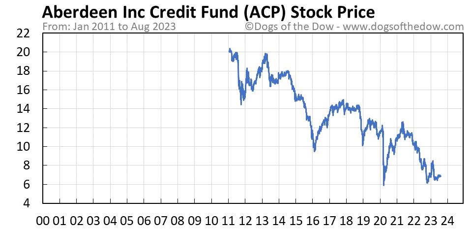ACP stock price chart