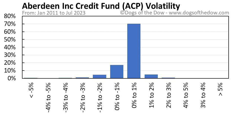 ACP volatility chart