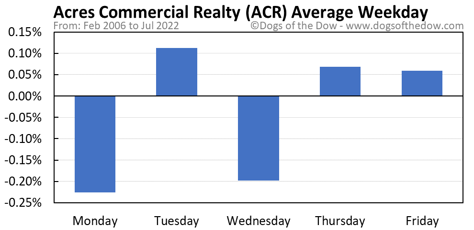 ACR average weekday chart