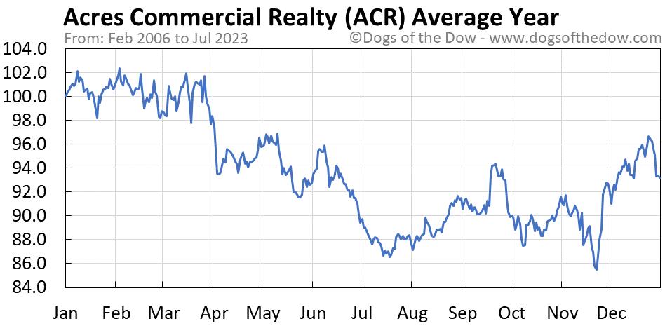 ACR average year chart