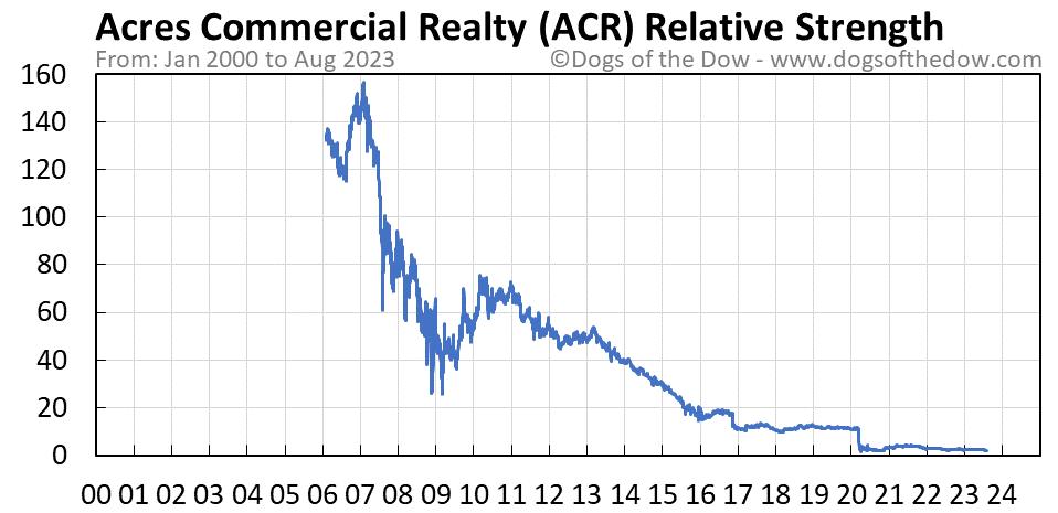 ACR relative strength chart