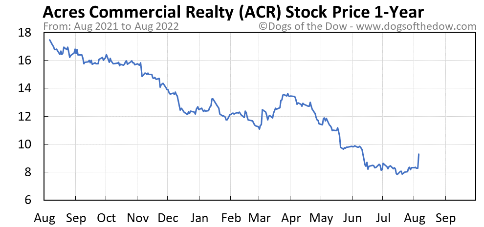 ACR 1-year stock price chart