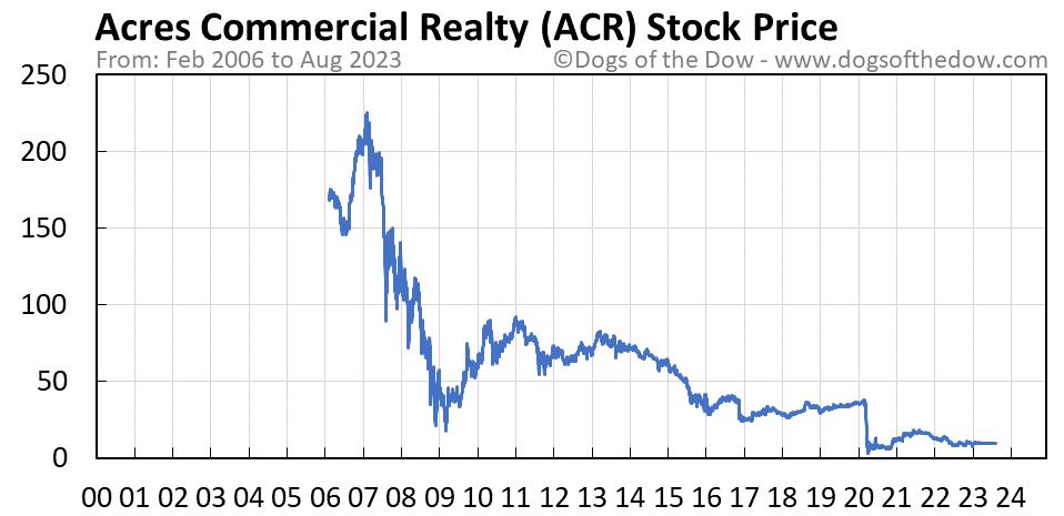 ACR stock price chart