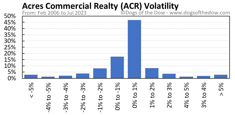 ACR volatility chart