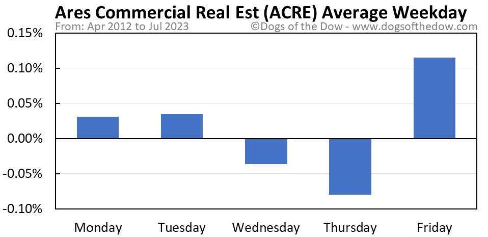 ACRE average weekday chart