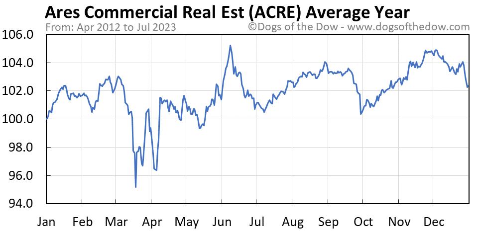 ACRE average year chart