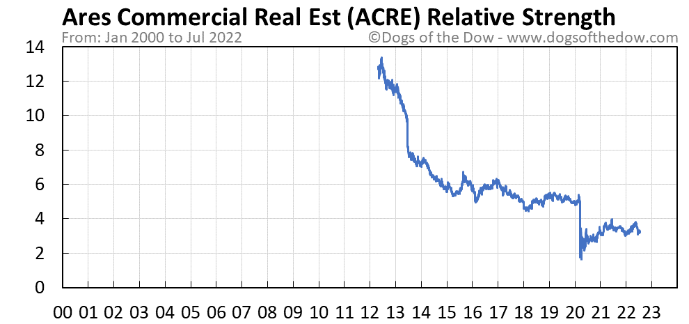 ACRE relative strength chart