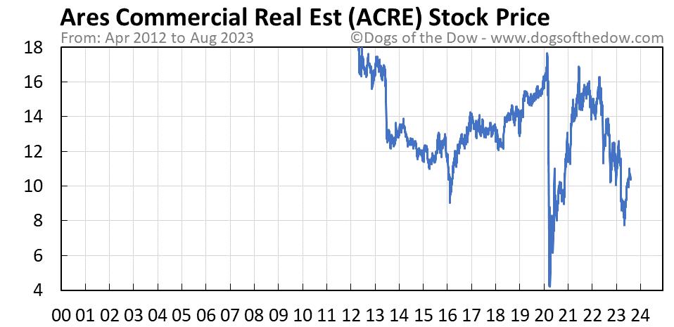 ACRE stock price chart
