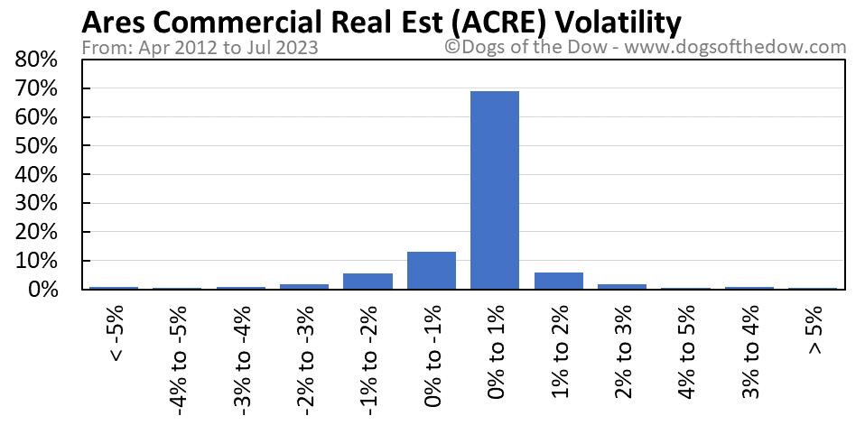 ACRE volatility chart