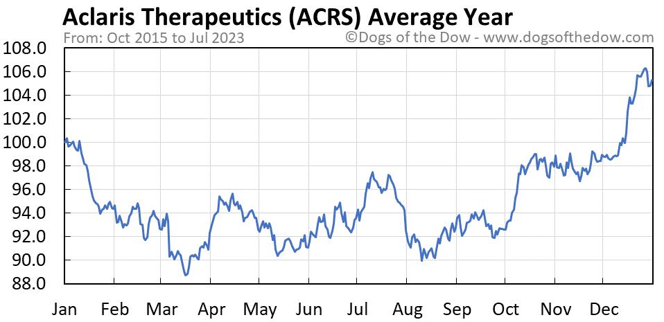 ACRS average year chart