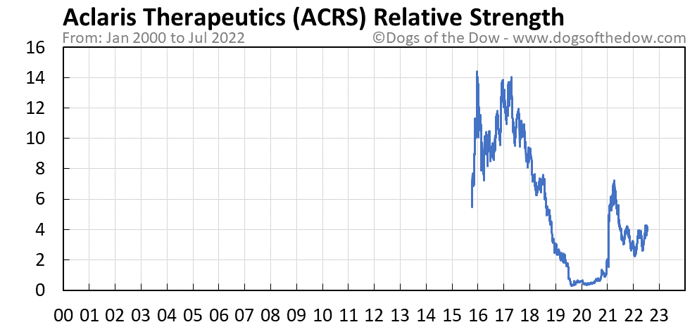 ACRS relative strength chart