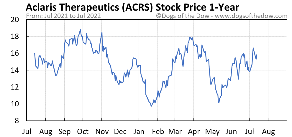 ACRS 1-year stock price chart