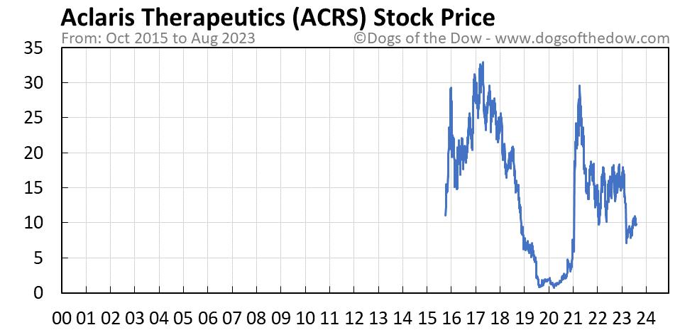 ACRS stock price chart