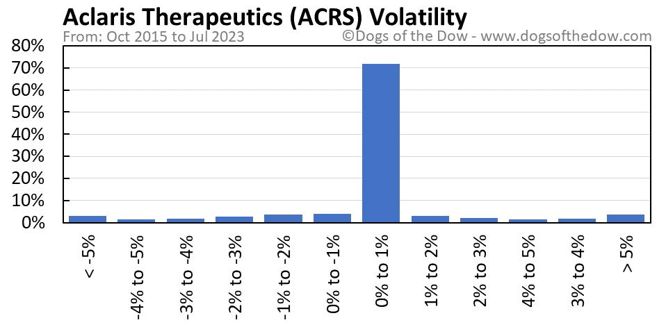 ACRS volatility chart
