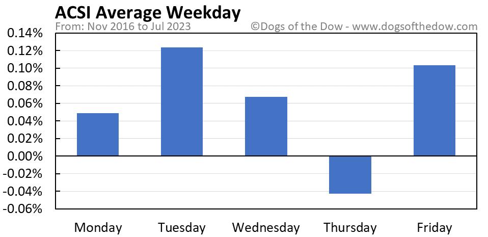 ACSI average weekday chart