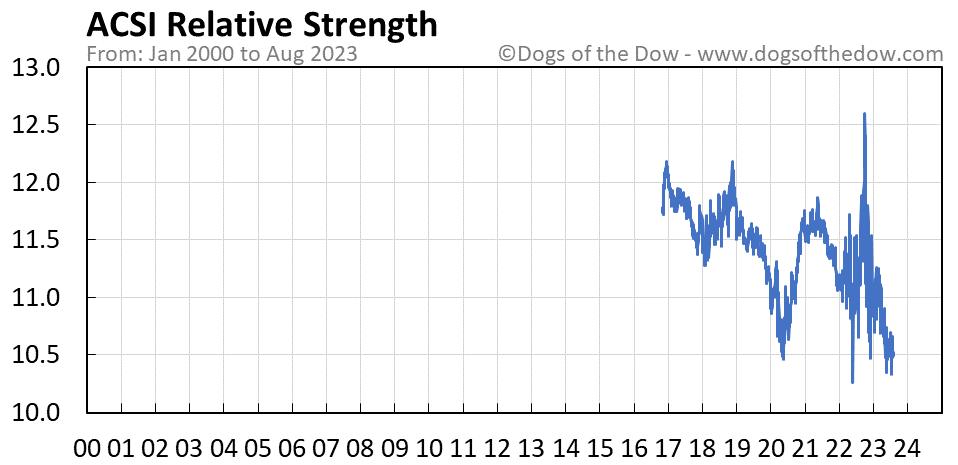 ACSI relative strength chart