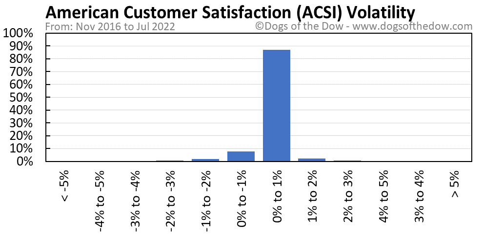 ACSI volatility chart