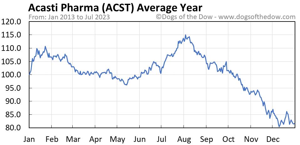 ACST average year chart