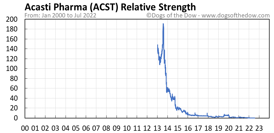 ACST relative strength chart