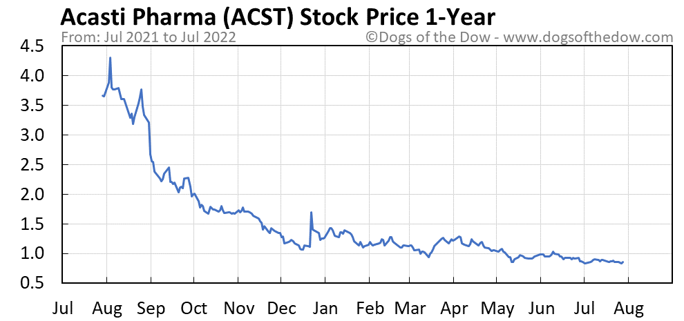 ACST 1-year stock price chart