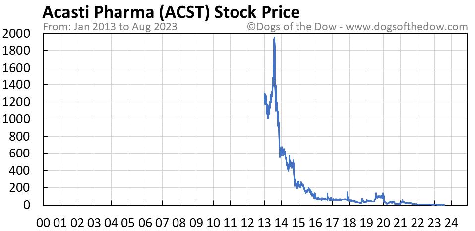 ACST stock price chart