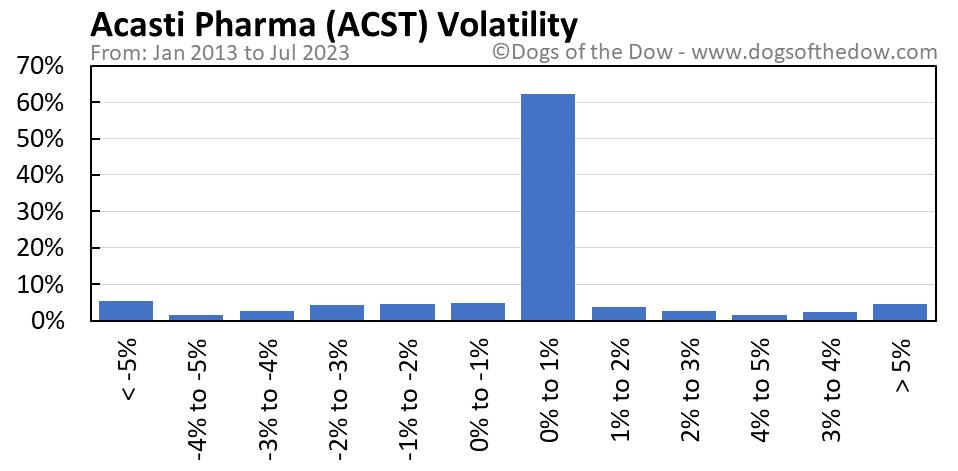 ACST volatility chart
