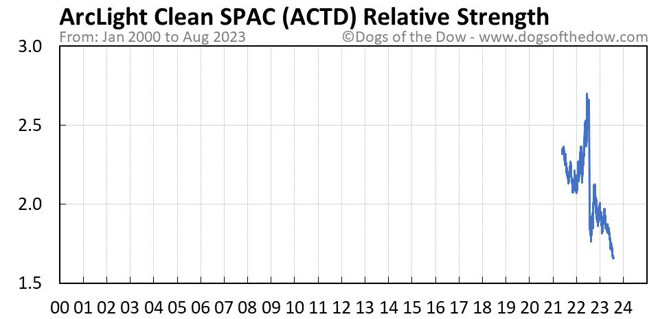 ACTD relative strength chart