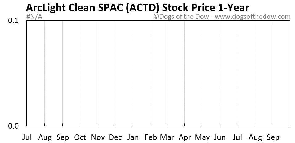 ACTD 1-year stock price chart