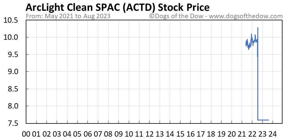 ACTD stock price chart