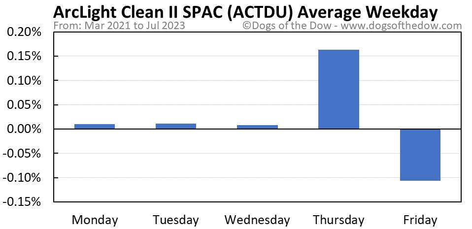 ACTDU average weekday chart