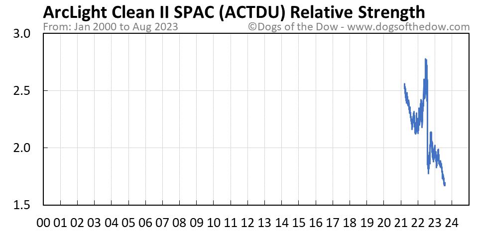 ACTDU relative strength chart