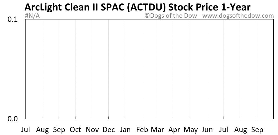 ACTDU 1-year stock price chart