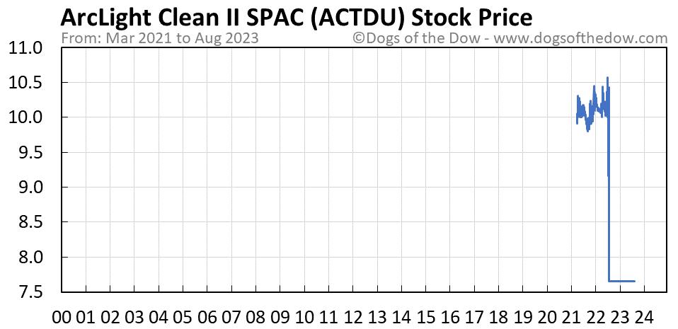 ACTDU stock price chart