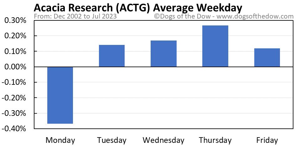 ACTG average weekday chart
