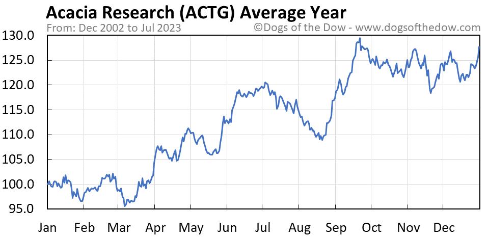 ACTG average year chart