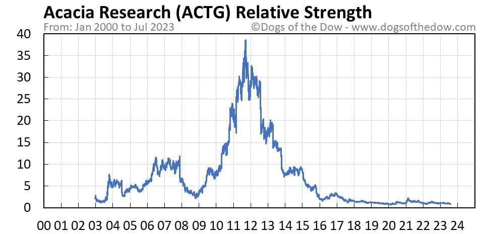 ACTG relative strength chart
