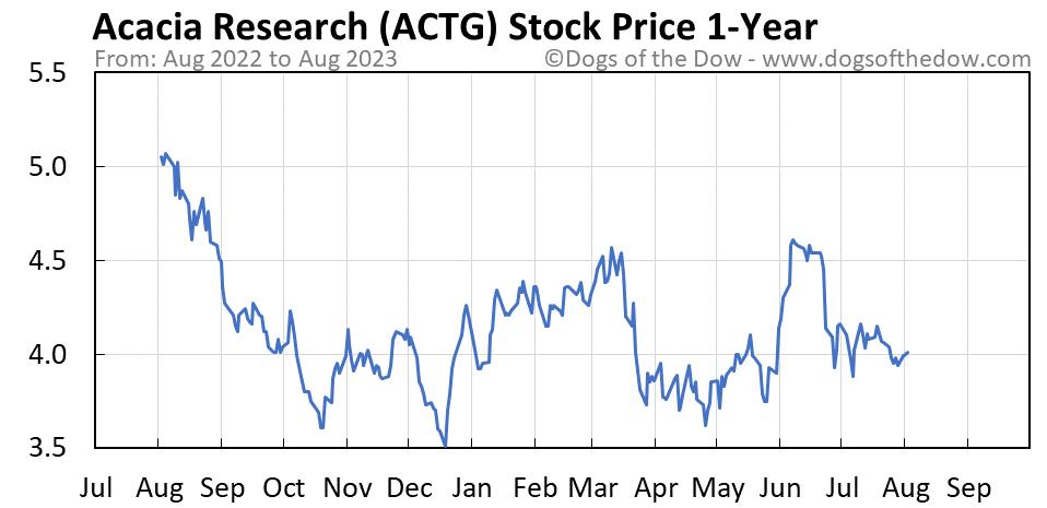 ACTG 1-year stock price chart
