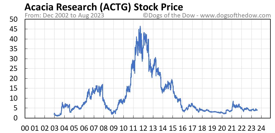 ACTG stock price chart