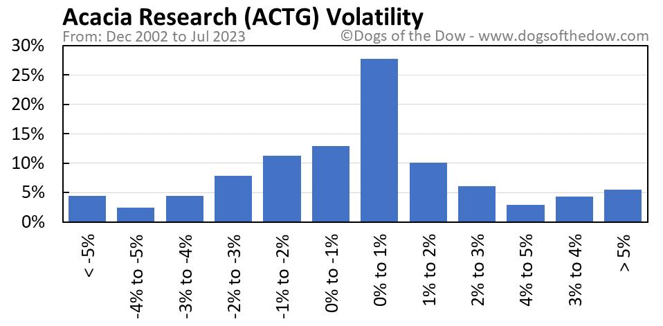 ACTG volatility chart