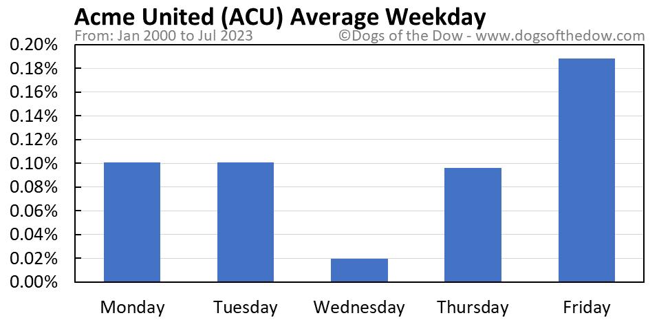 ACU average weekday chart