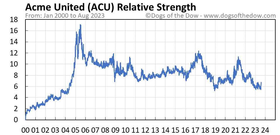 ACU relative strength chart