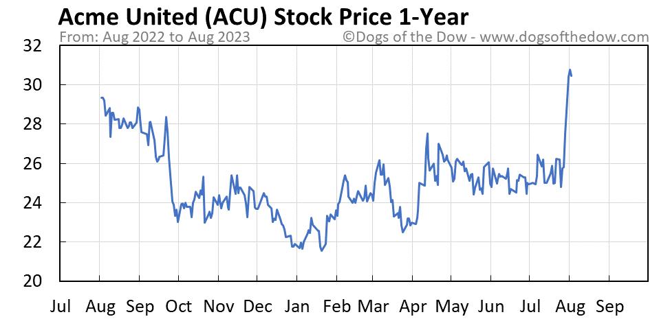 ACU 1-year stock price chart